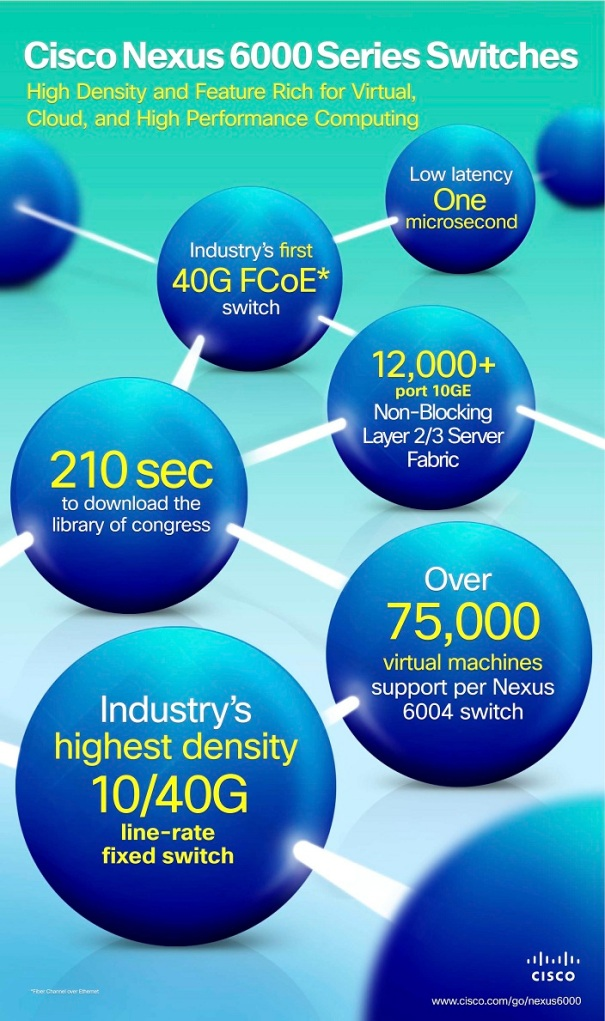 Cisco Nexus 6000 Switch