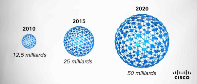 Quelle est l'envergure de l'Internet multidimensionnel au Canada?