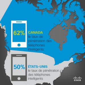L'utilisation des données mobiles au Canada augmente, ce qui encourage l'innovation chez les fournisseurs de services