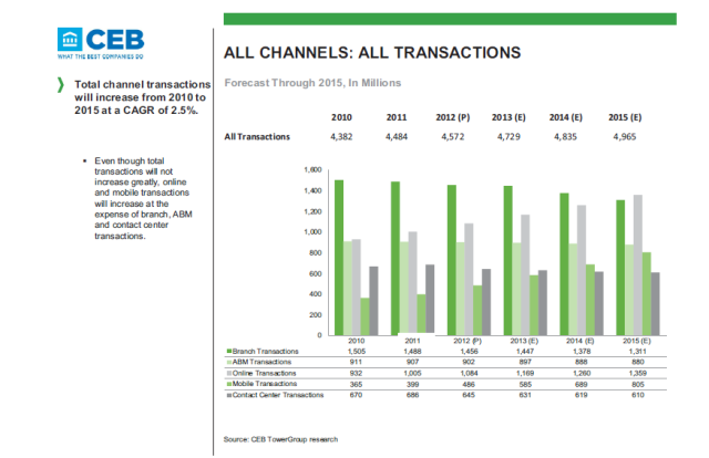 Source : CEB Tower Group Financial Services Channel Transaction Volumes – Canada – mars 2013