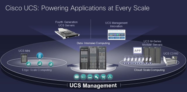 cisco ucs- powering applications at every scale